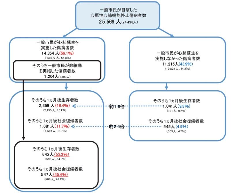 総務省消防庁の「救急・救助の現況」