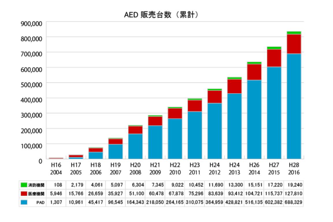 AEDの販売台数の累計(平成16~28年)