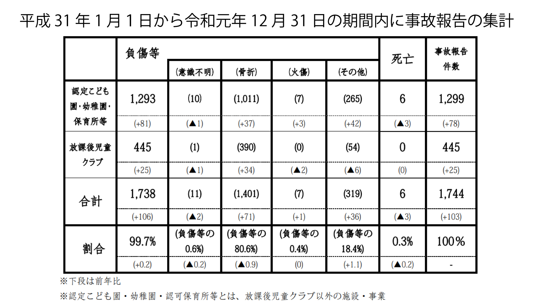 平成 31 年 1 月1日から令和元年 12 月 31 日の期間内に事故報告の集計